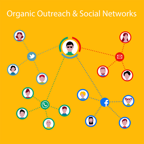 6_SocialMediaOrganicOutreach