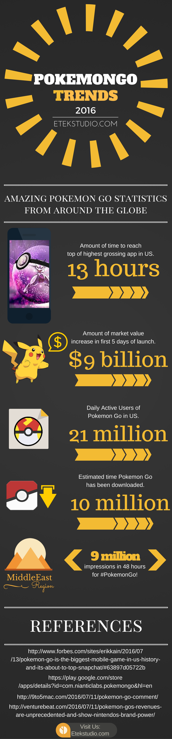 Infographics_ Pokemon Go Trends 2016